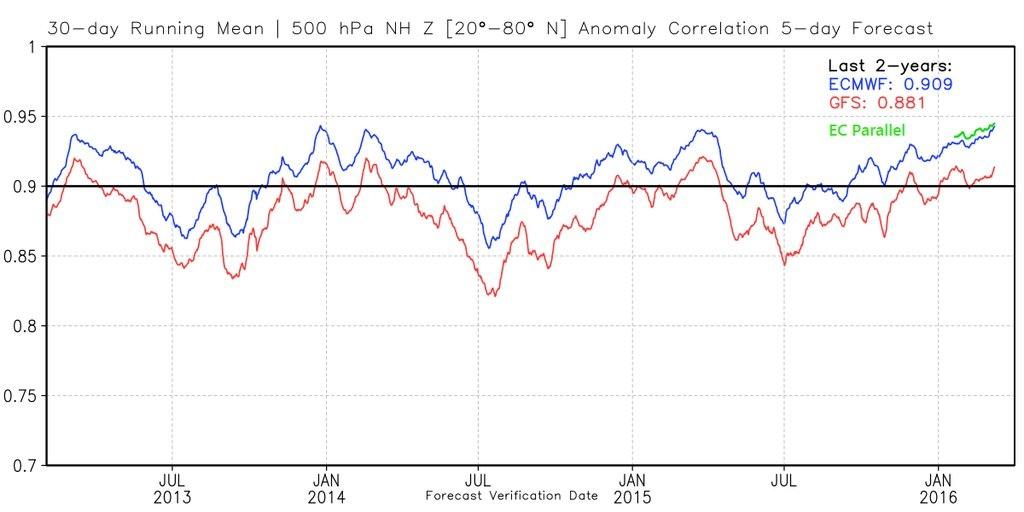 eu-forecasting