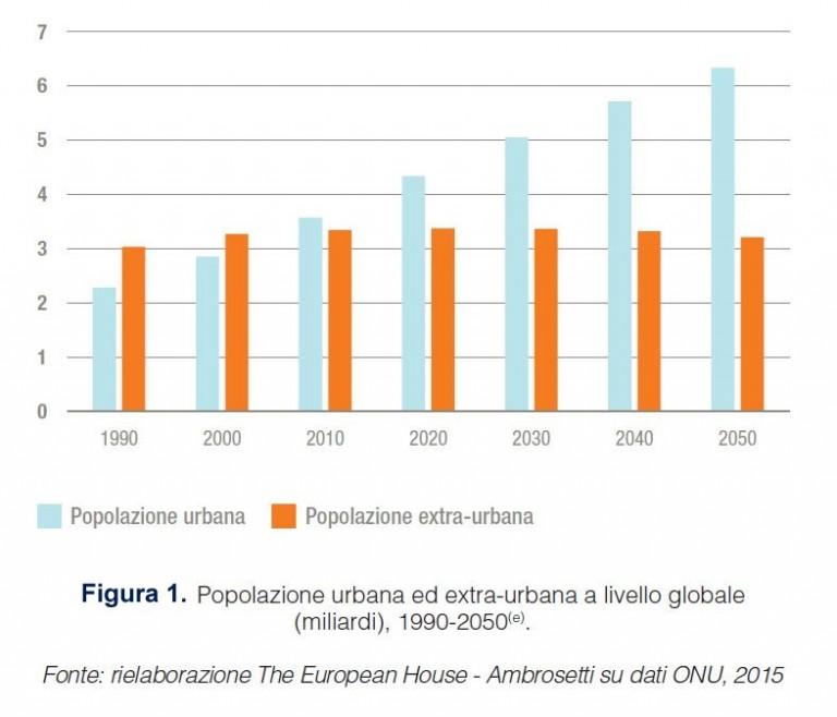 Popolazione-urbana-ed-extraurbana