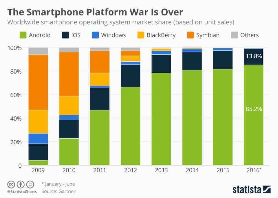 smartphone-platform